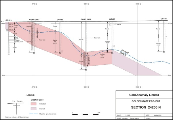 Figures 12 & 13    Cross sections through the Golden Gate graphite deposit based on drilling by CCE 1989.